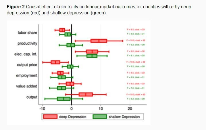 The casual effect of electricity on labour market outcomes for countries with a by deep depression (red) and shallow depression (green).