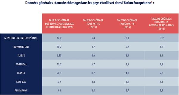 Extrait de l'étude « Comment les stéréotypes sur les jeunes nuisent à leur employabilité en France » (juillet 2019).