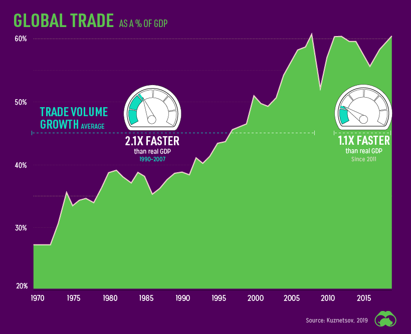 Global trade as A% of GDP