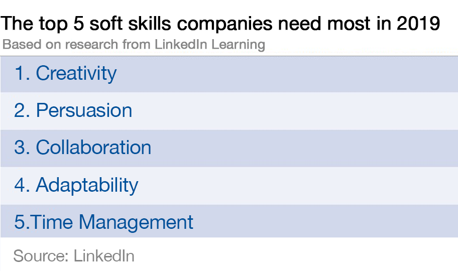 These are the 10 most in-demand skills of 2019, according to