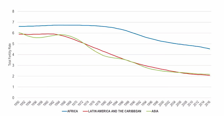 Total fertility rate decline between 1950 and 2016.