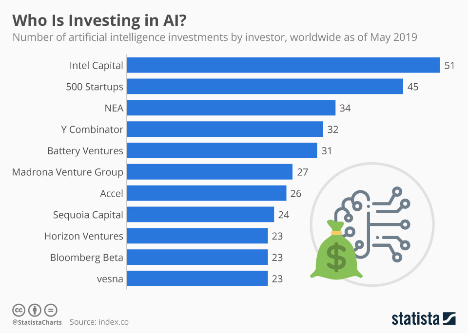 Companies investing in artificial intelligence