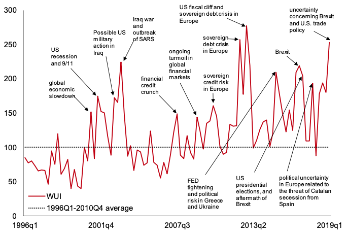 Figure 1 World Uncertainty Index (1996Q1 to 2019Q1, GDP weighted average)