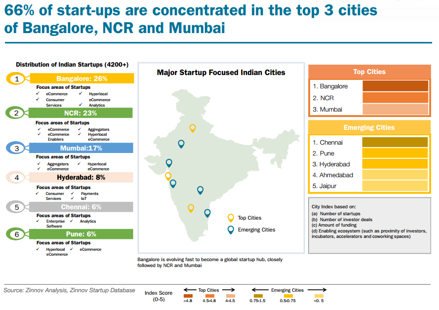 66% of start-ups are concentrated in the top 3 cities of Bangalore, NCR and Mumbai
