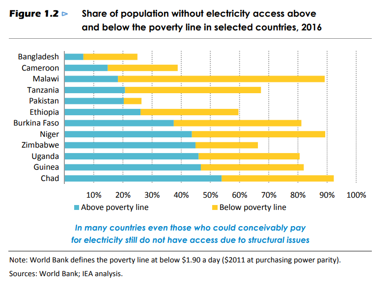 Share of population without electricity in selected countries.