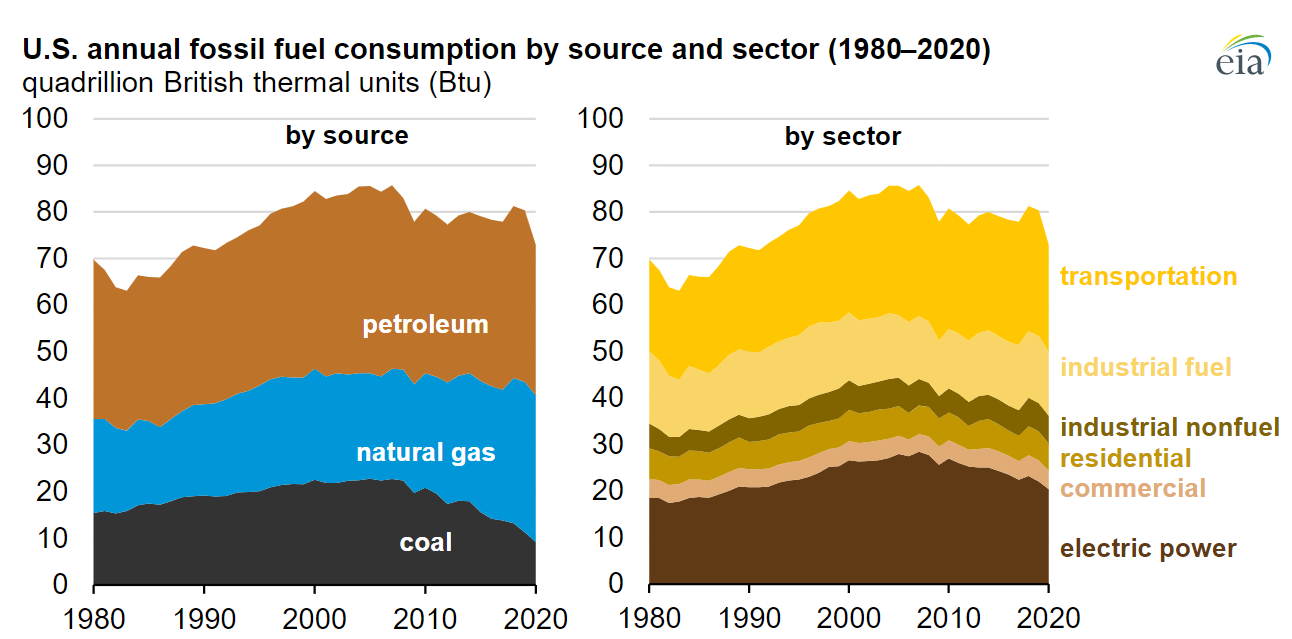 graph-shows-fossil-fuel-consumption-in-the-United-States