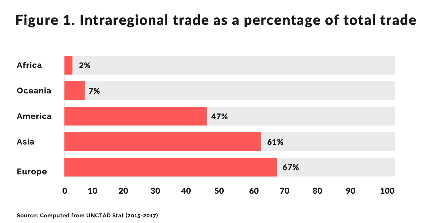 Intra-African trade, currently negligible, could be substantially boosted by paytech
