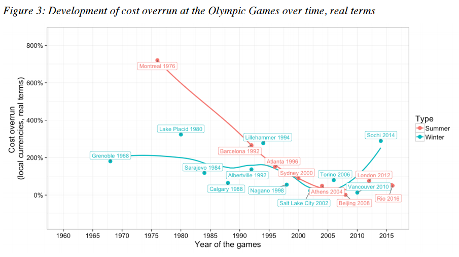 Development of cost overrun at the Olympic Games over time, real terms