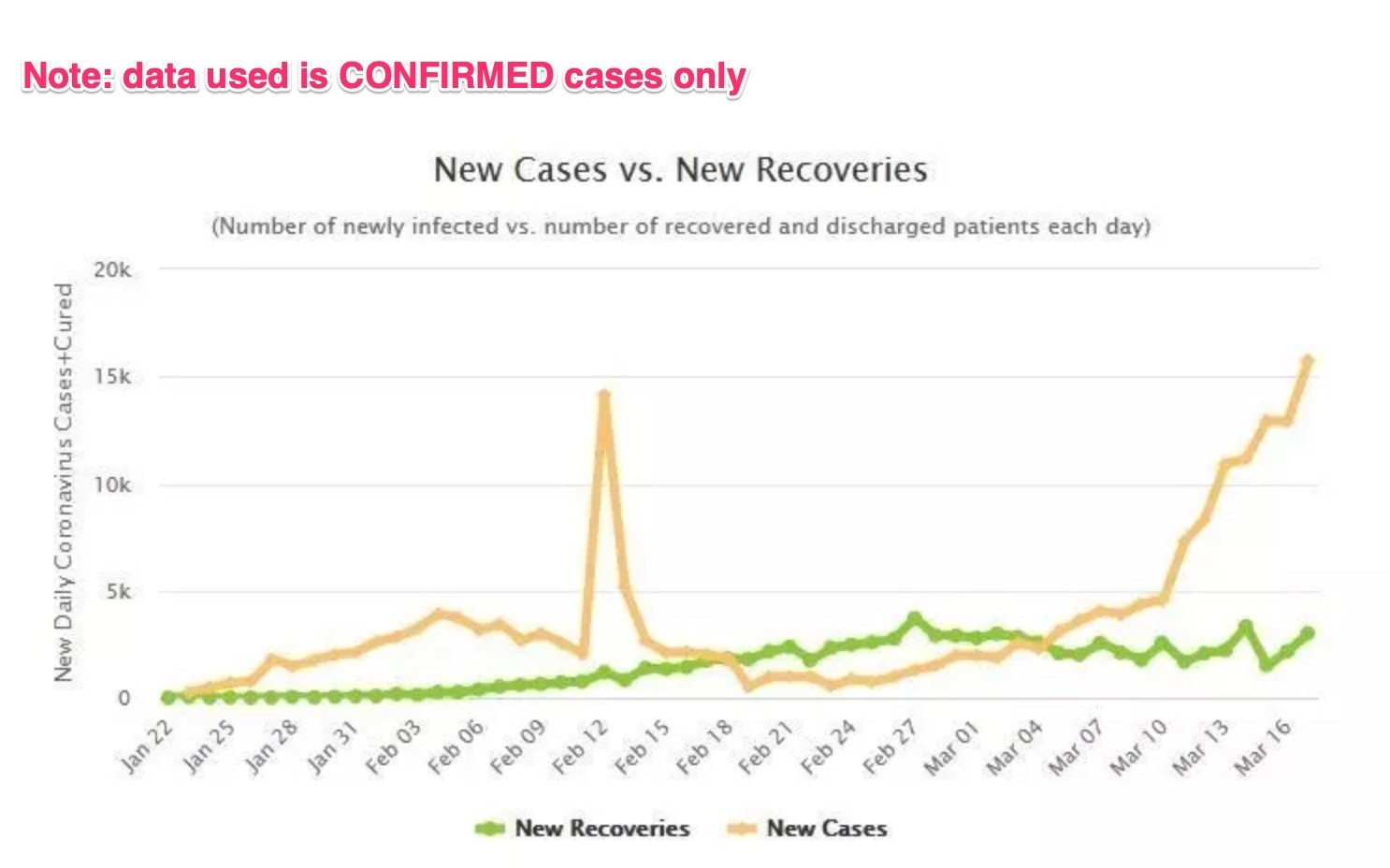 New cases vs. new recoveries