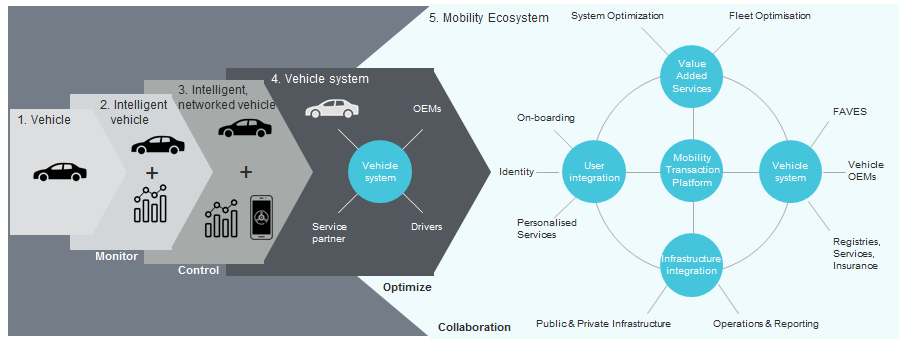 Mobility Ecosystem Innovation – how FAVES will evolve from today's standalone, human-controlled motor vehicles