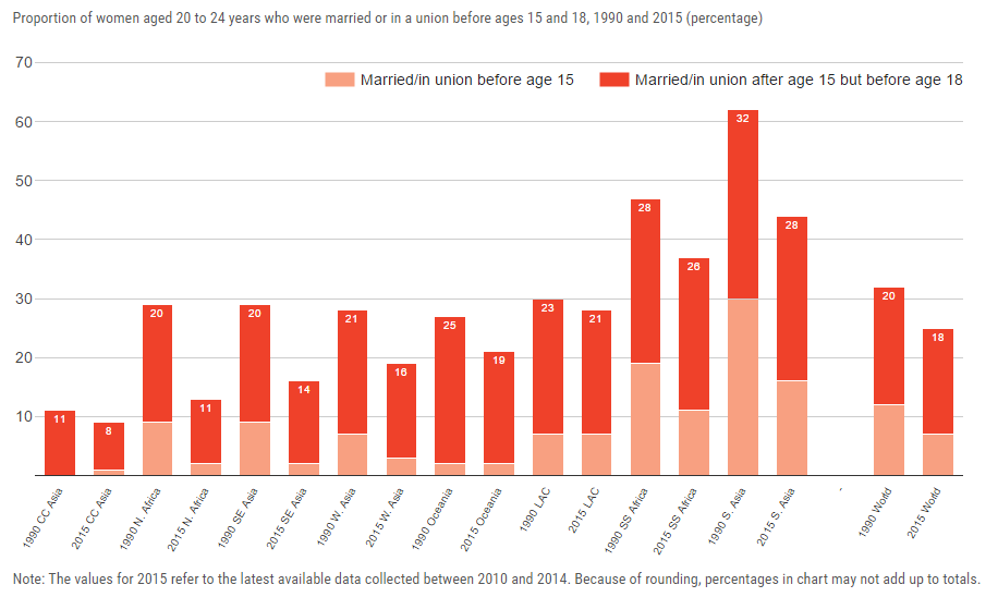 Proportion of women aged 20 to 24 years who were married or in a union before ages 15 and 18