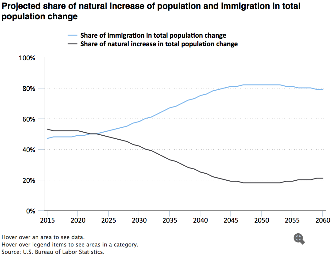 Projected share of natural increase of population and immigration in total population change