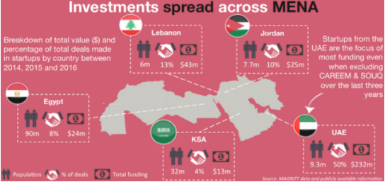 The Middle East's start-up scene – explained in five charts   World
