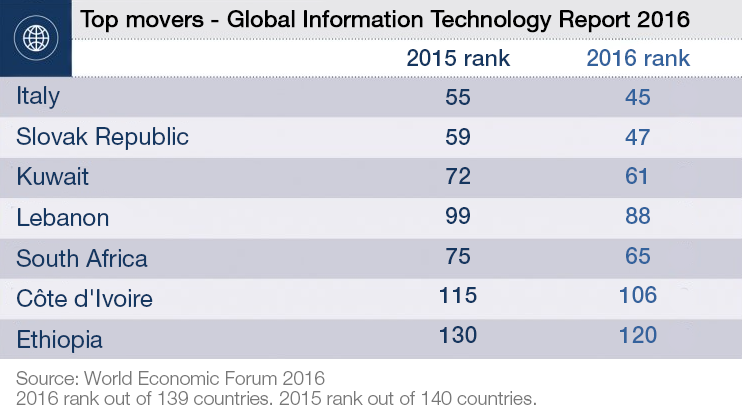 Top movers- Global Information Technology Report 2016