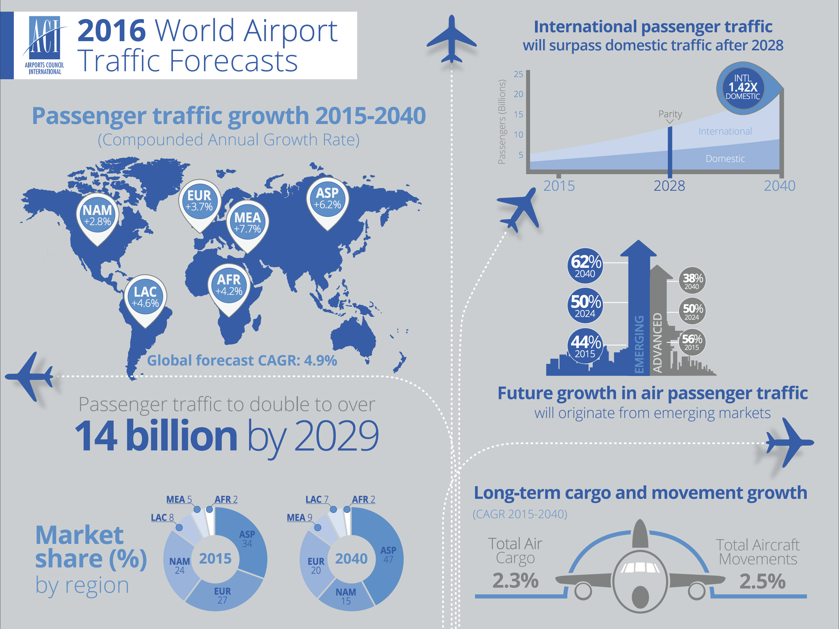 The number of passengers passing through airports is set to double by 2029