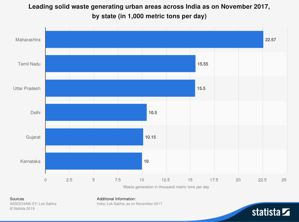 Maharashtra generates more solid waste than other states in India.