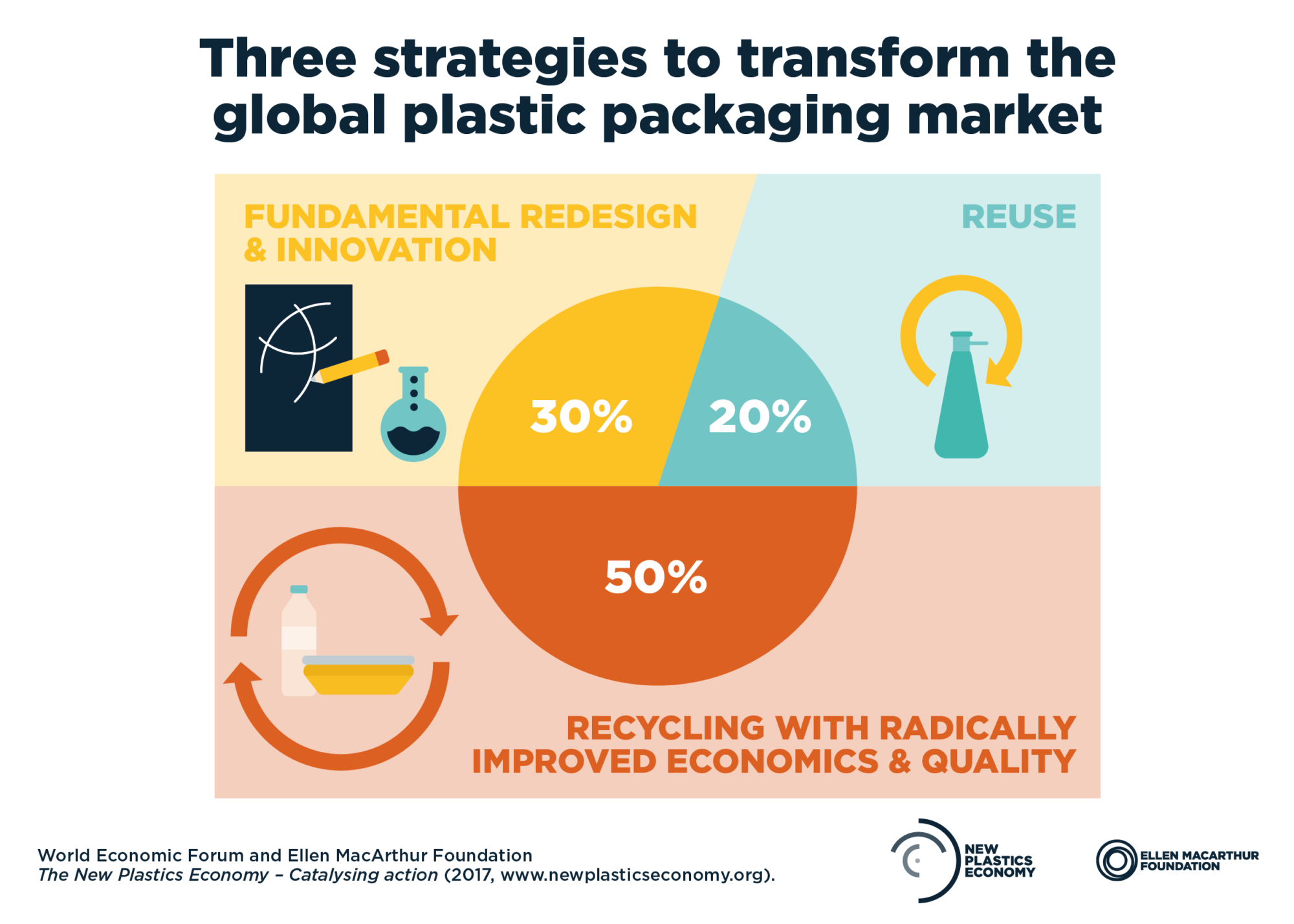 plastics pollution plastic economy waste environment circular economy