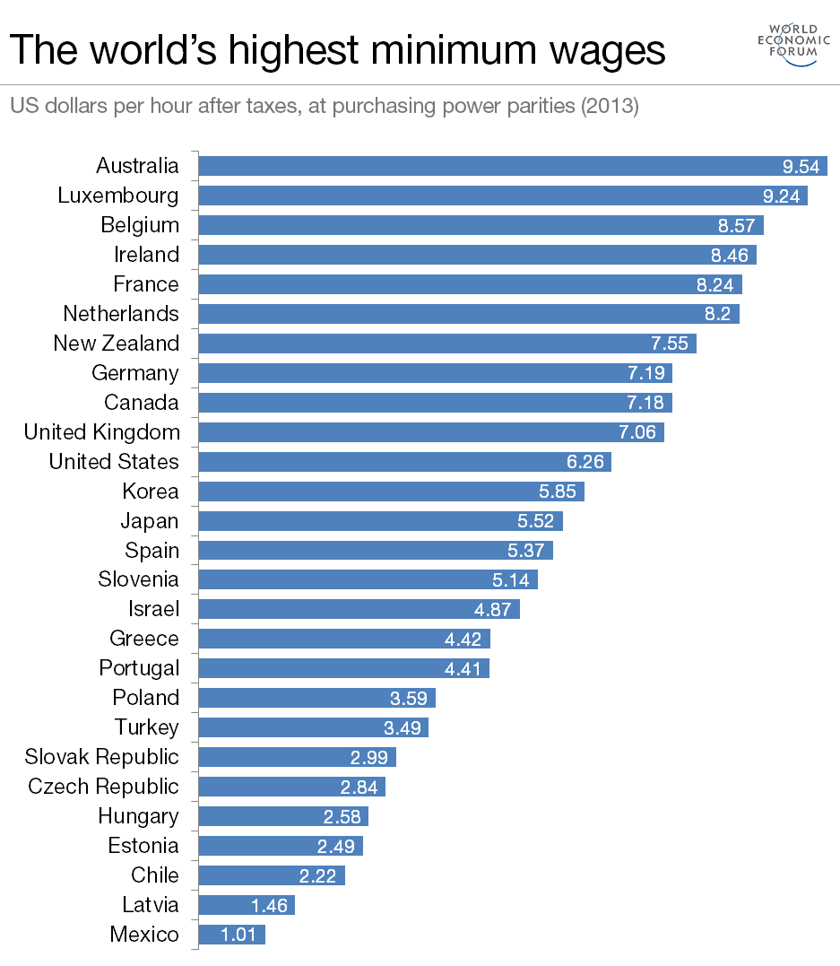Where Are The World S Highest Minimum Wages World