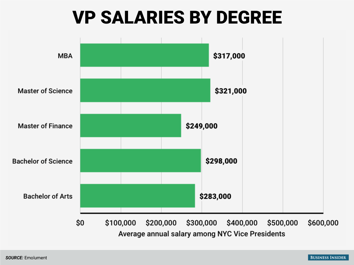 The highest-paid Vice Presidents have Master of Science degrees.