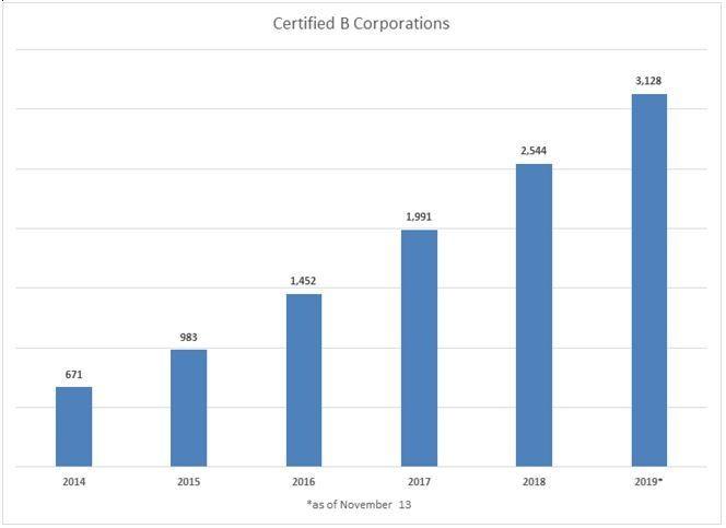 Global economy: Rise of B corporations