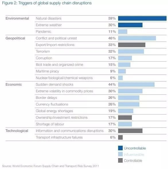 Triggers of global supply chain disruption outlined in 2011