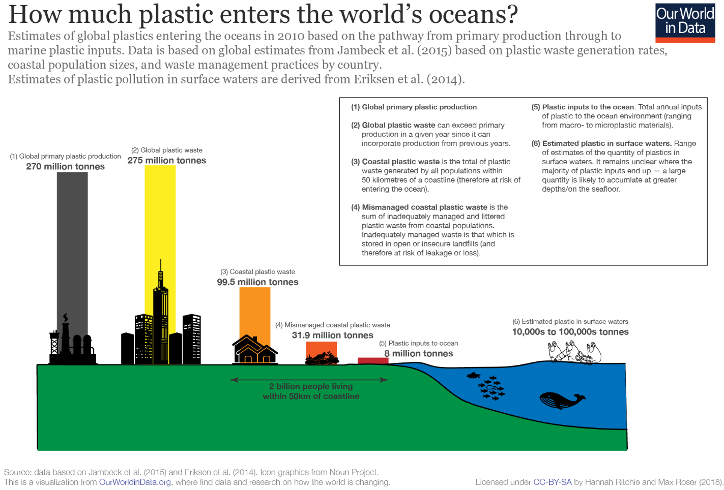Plastic waste washes into rivers and drains which lead to the ocean.