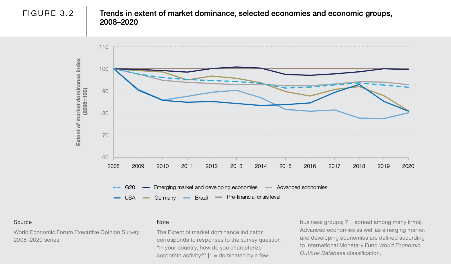 Trends in extent of market dominance, selected economies and economic groups, 2008–2020
