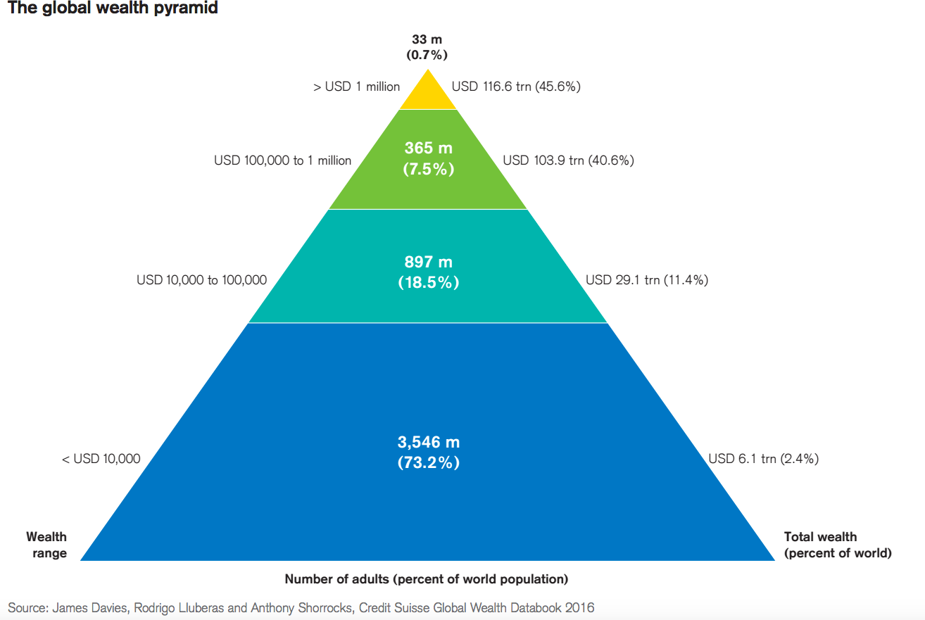 161124- global credit pyramid 2016 source credit suisse global wealth databook
