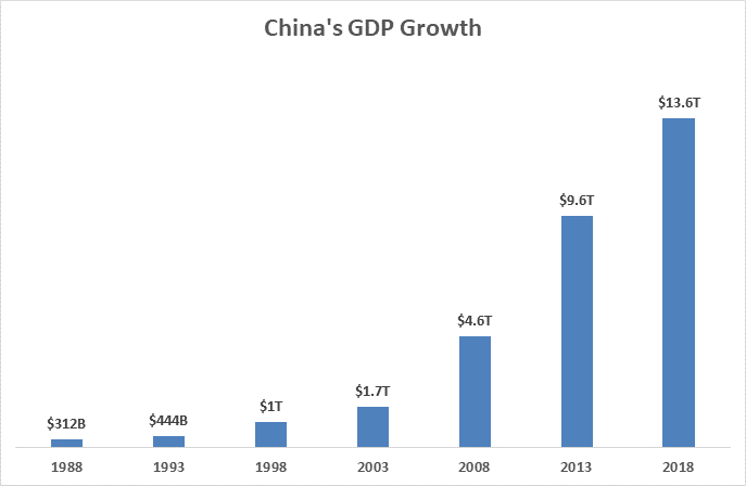 China's GDP Growth