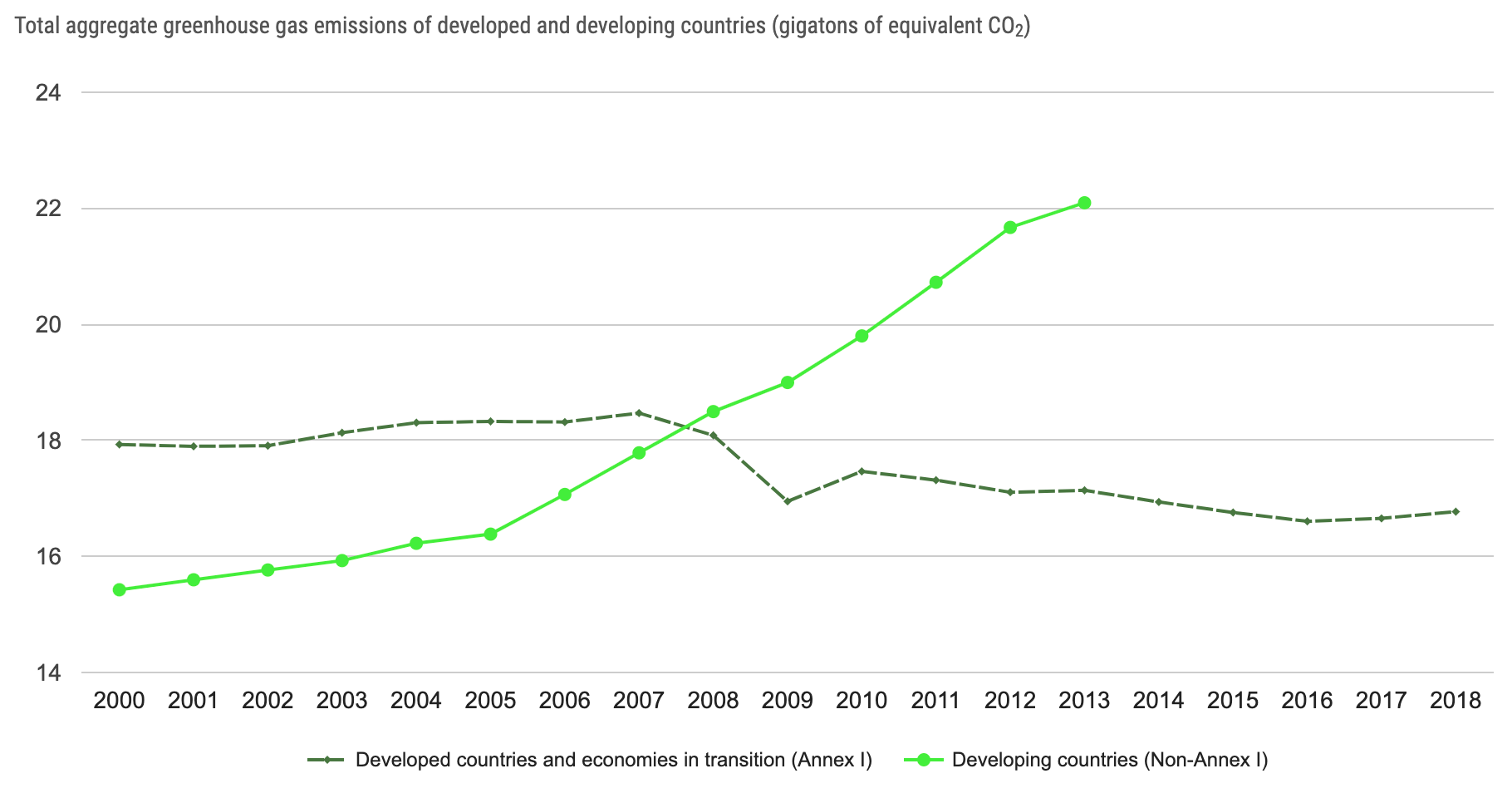 Greenhouse gas emissions of developed and developing countries, 2000-2018