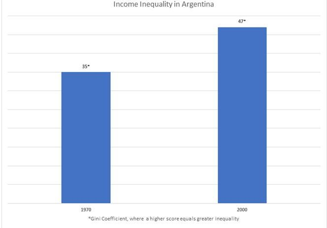 Global economy trends: Argentina