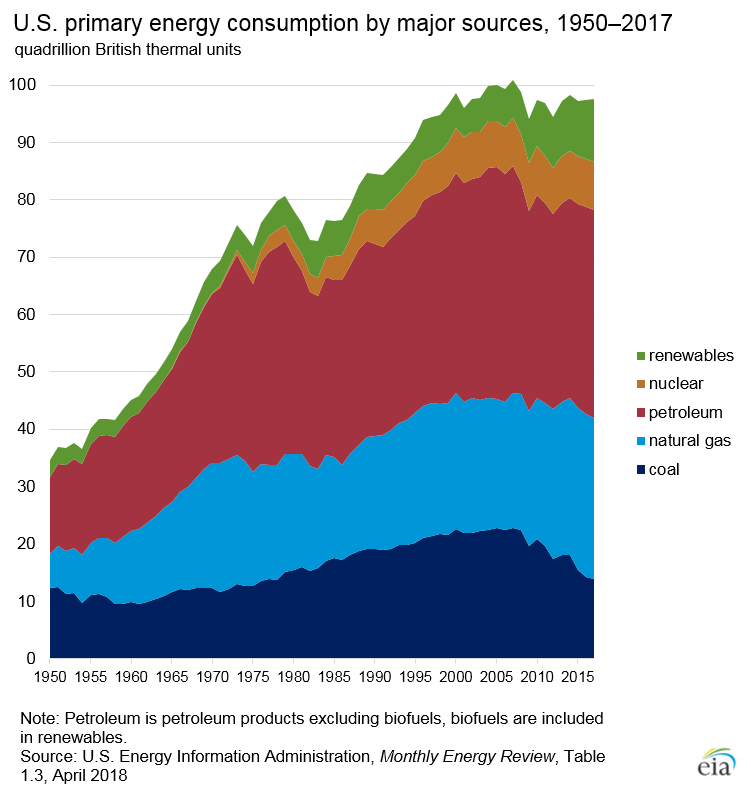 Us Energy Sources >> America S Shift From Coal To Renewable Energy Has Begun
