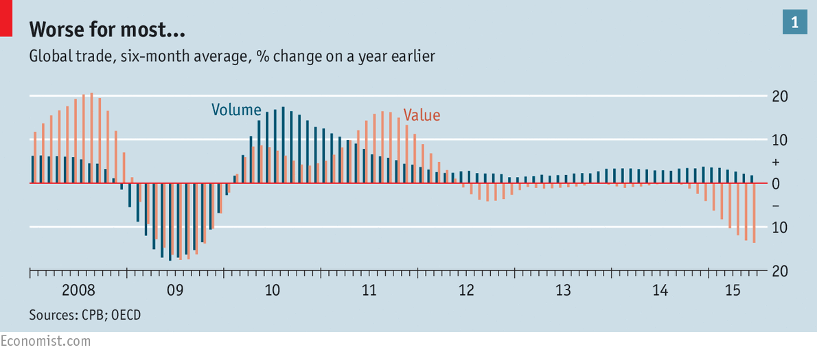 The Volume And Value Of Global Trade Change On Previous Year For 2008