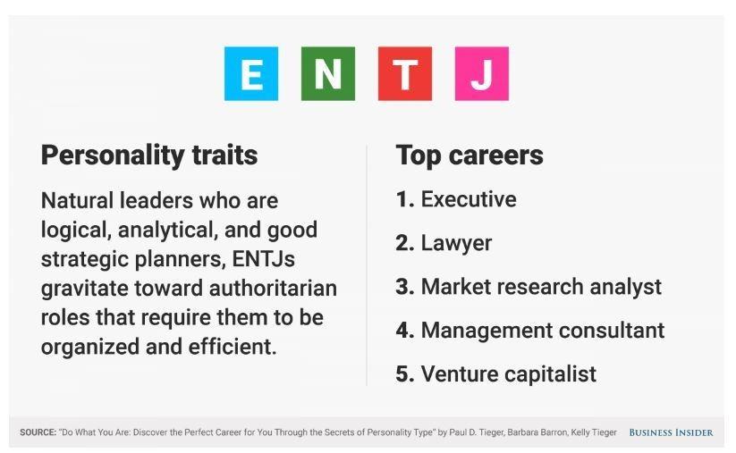 Entj personality profile