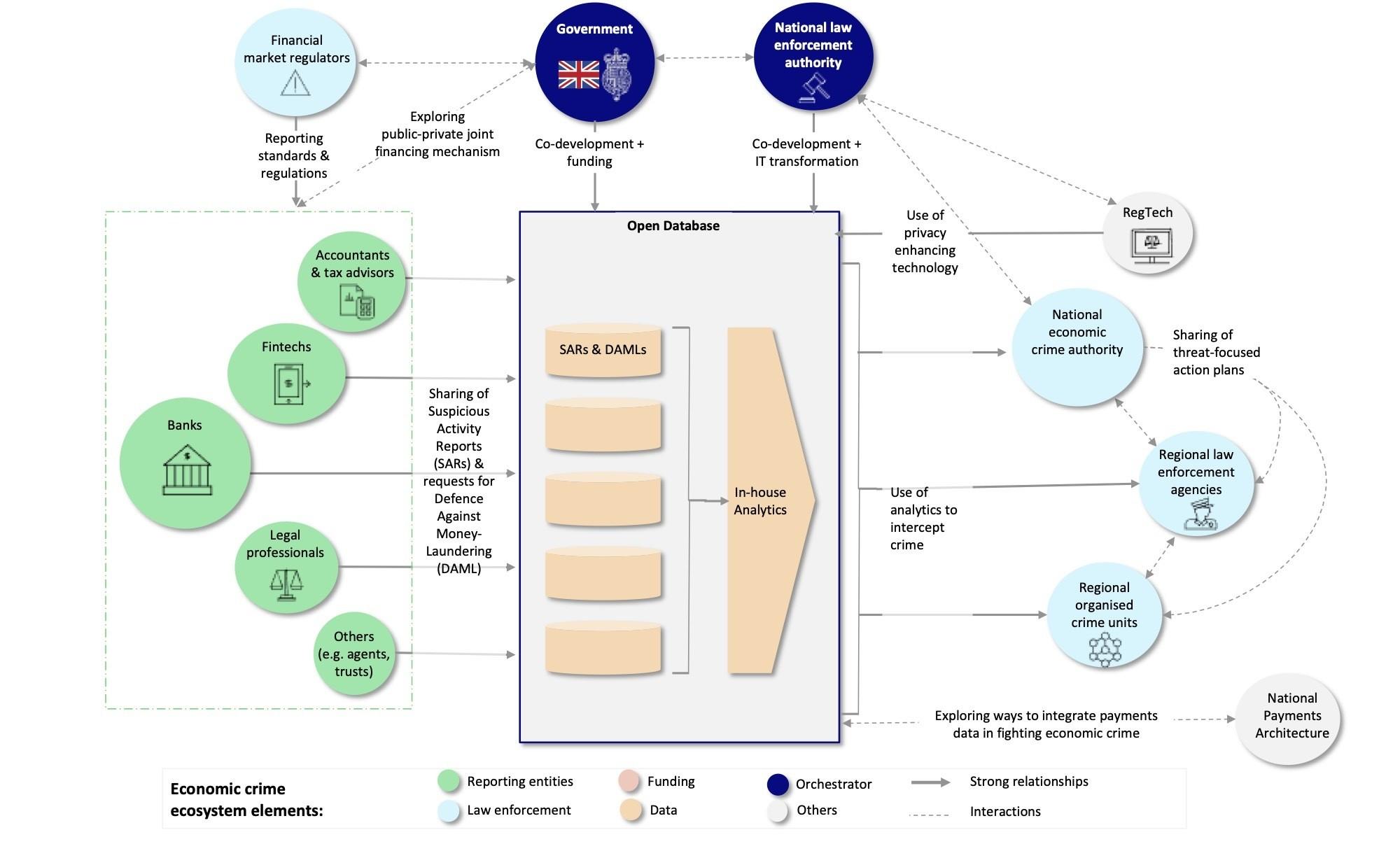 Figure 3. UK SARs reform ecosystem collaborators and contributions.
