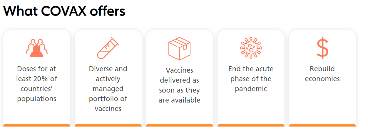 The COVAX project aims to make 2 billion doses available to the world's poorest people.