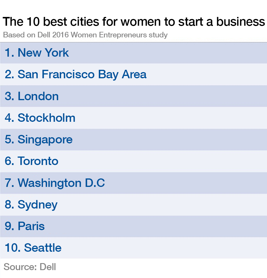 Places In The World That Start With New: These Are The Best Cities For Women To Start A Business