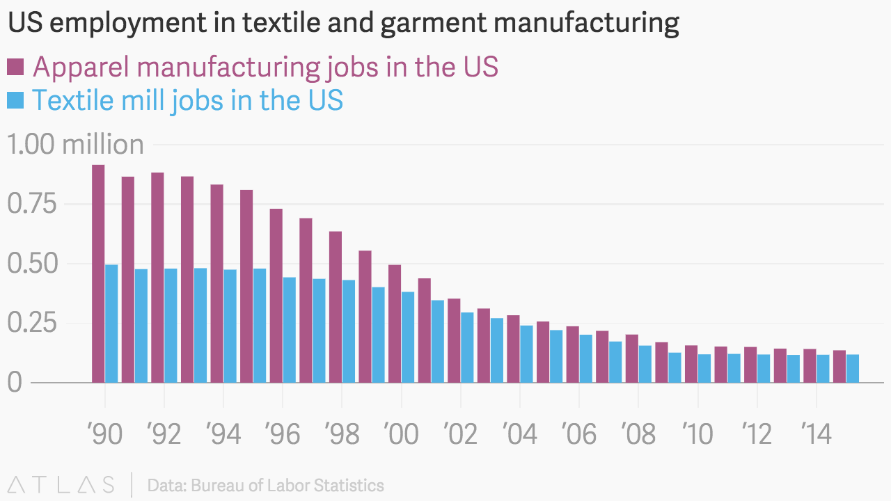 US Employment in textile and garment manufacturing