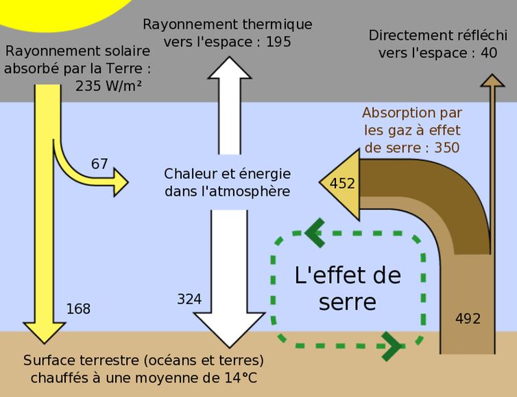 Schéma du principe de l'effet de serre.