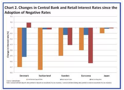 How central bank and retail interest rates have changed since the adoption of negative rates.