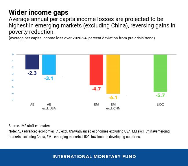 Gráficos que muestran que se prevé que las pérdidas medias anuales de ingresos per cápita sean más altas en los mercados emergentes (excluida China), revirtiendo las ganancias en la reducción de la pobreza.