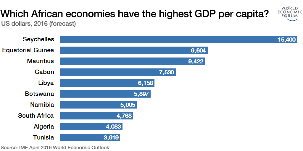 Lowest gdp