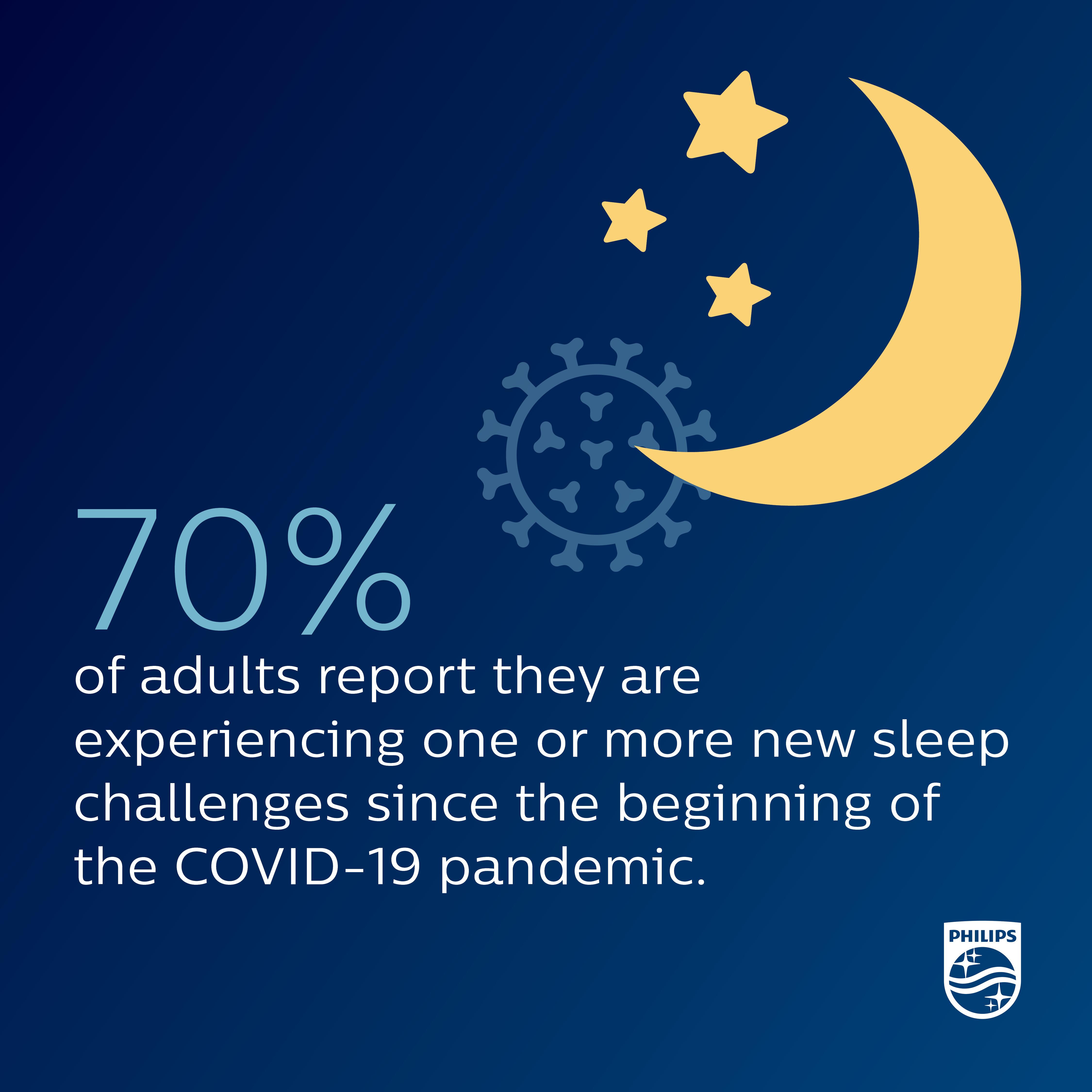 Sleep survey COVID-19