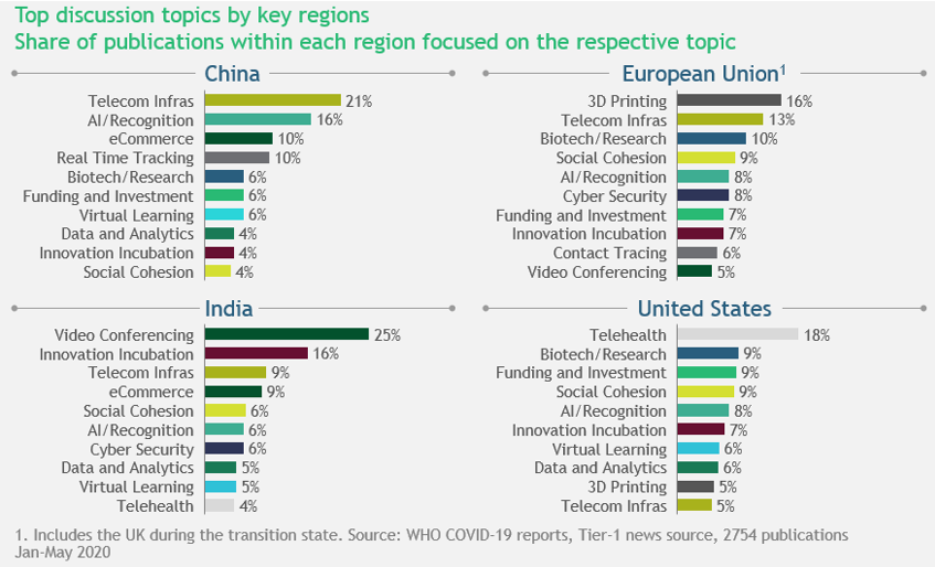 Top COVID tech conversations in India, China, the European Union and the US