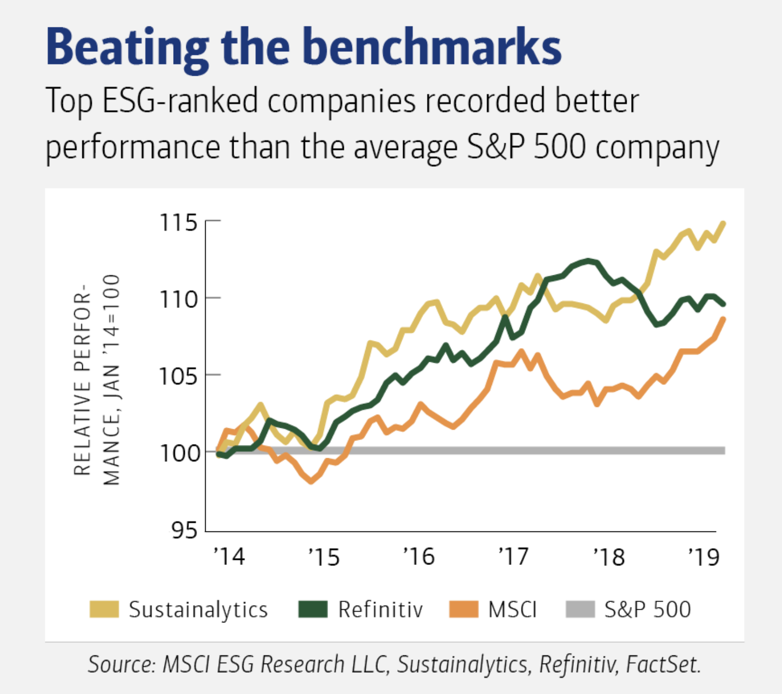 Companies with a strong focus on ESG outperform the usual benchmarks