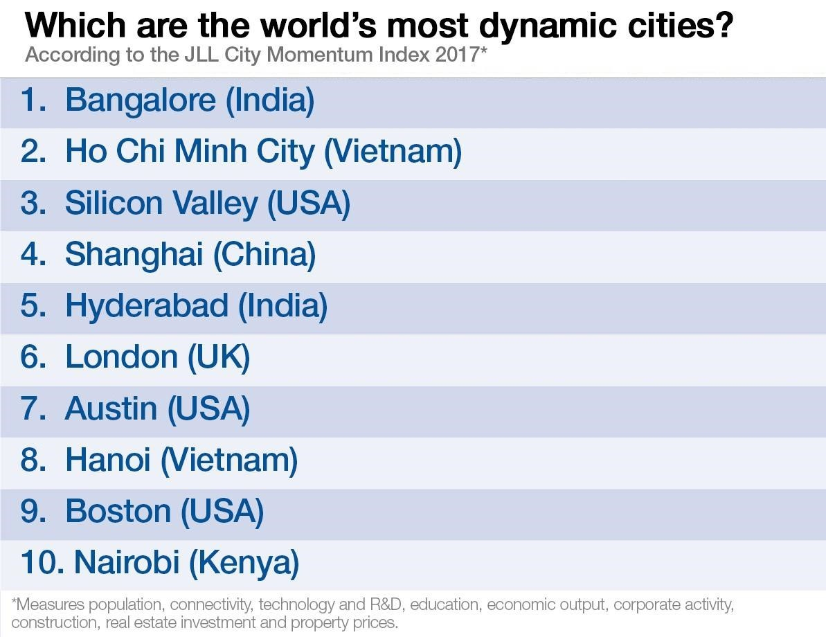 Cities of India: a list of the largest 34