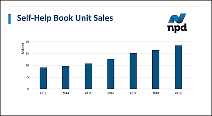 Self-help book unit sales, 2013-2019