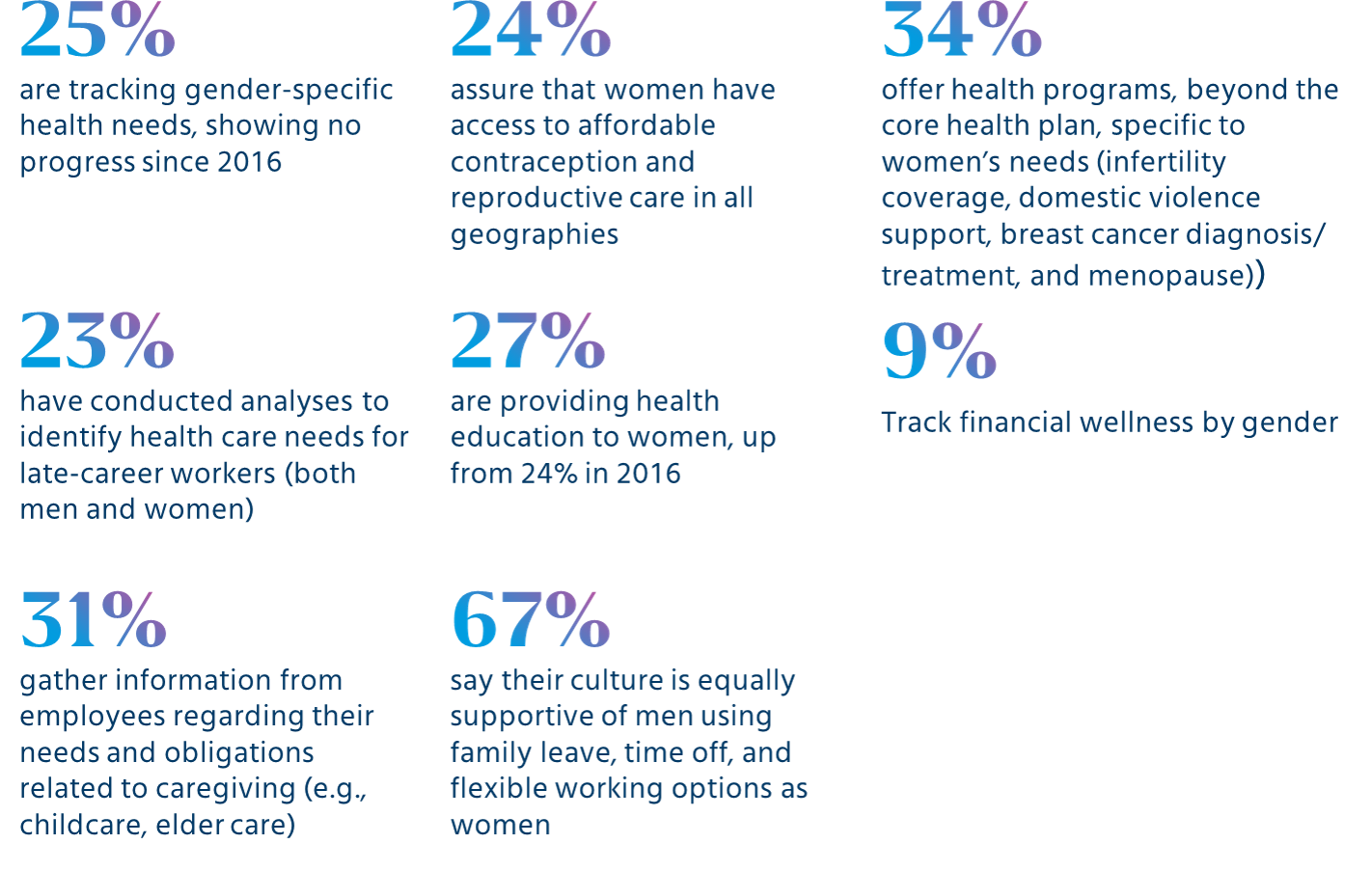 Care beyond career: How organizations are supporting women in health, financial wellness and caregiving.