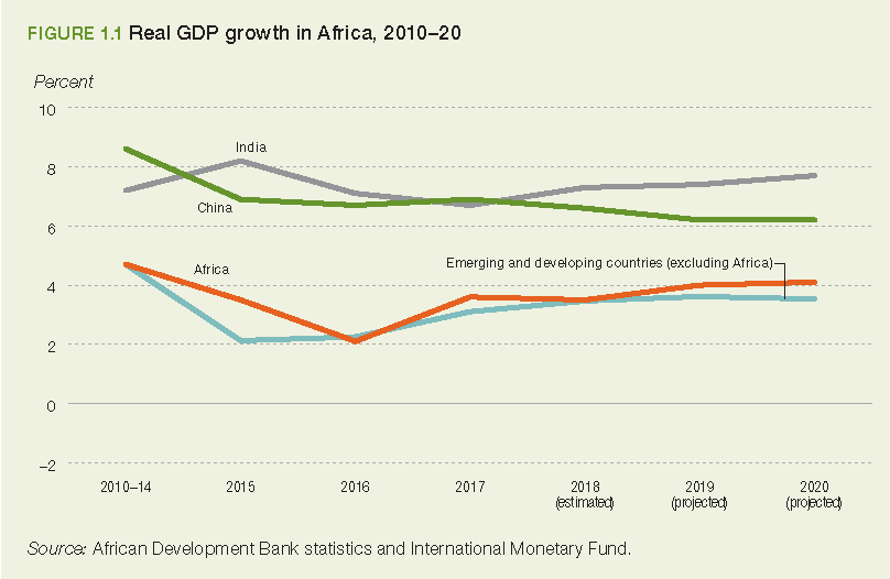 Human capital: Africa still has a lot of progress to make