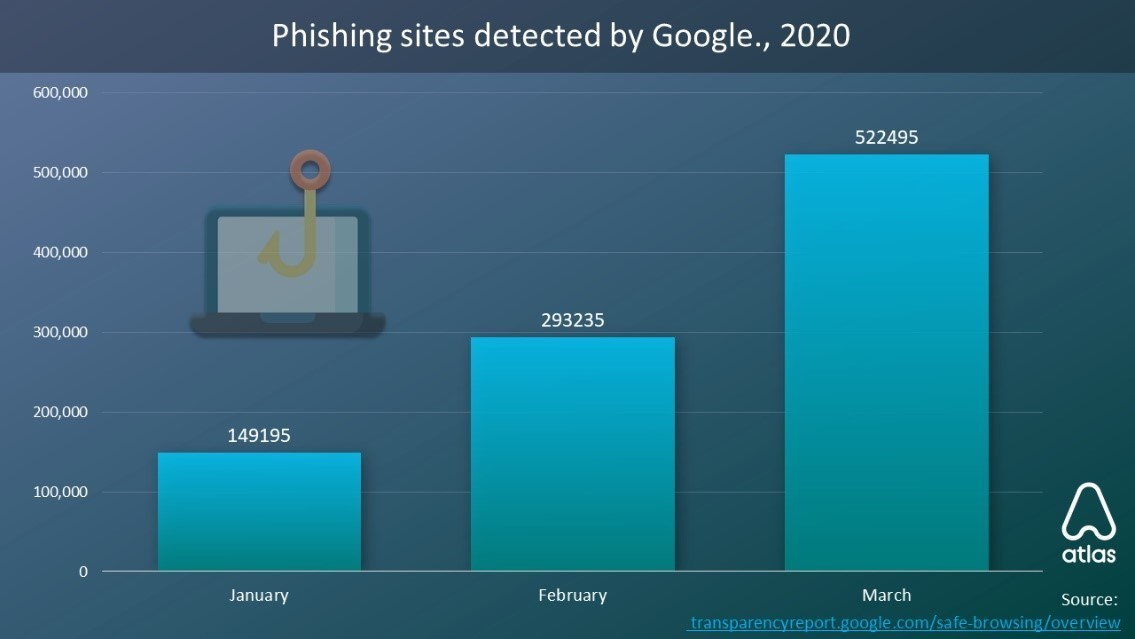 Phishing sites detected by Google, 2020